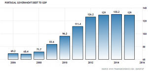 Portugal's government debt to GDP has maintained stable over the past three years. © Trading Economics & Eurostat