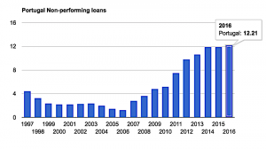 Non-performing loans as a share of all bank loans in Portugal