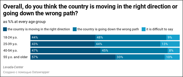 Graph showing whether people citizens believe Russia is moving in the right direction or going down the wrong path.